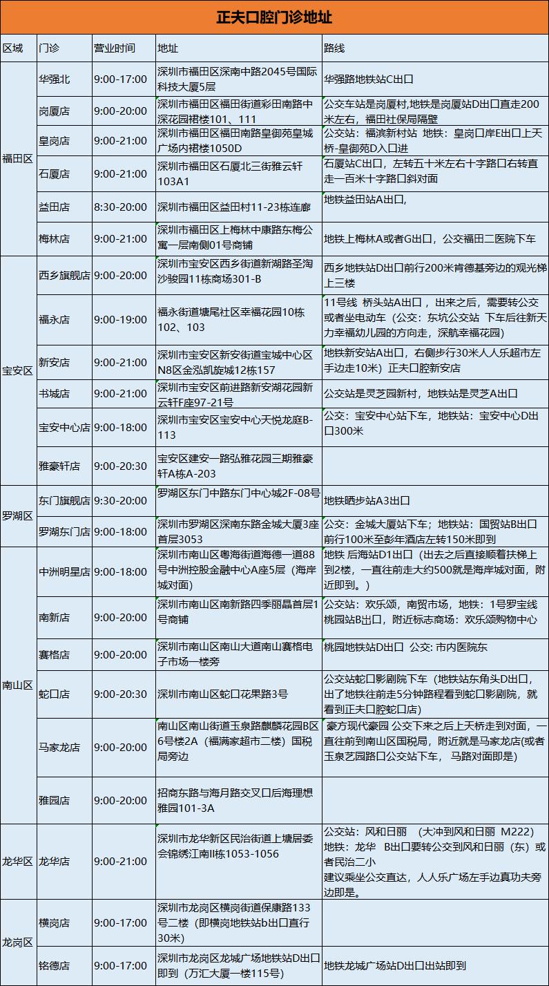 【深圳·洁牙】29.9元抢380元深圳正夫口腔单人洁牙尊享套餐(成人),深圳25店通用!