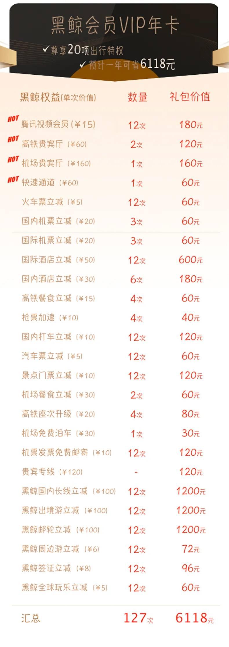 【99元双年卡·同程黑鲸VIP1年+腾讯视频VIP12个月】官方授权~99元享12个月腾讯视频VIP权益+同程20项出行权益!官方APP激活开通,预计年省6118元