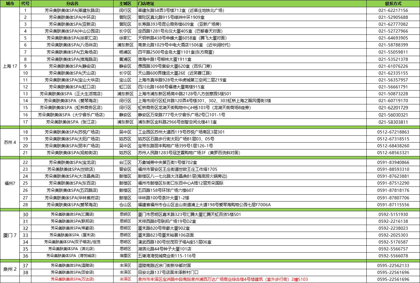 【全国通用,上海17个店】39.9元抢购¥1440的芳朵【PHÝDOU】肩背古方气血秘疗+360度动态水透析套餐,源自法国的美疗SPA,让你回归自然态,宛如鲜花、芬芳四溢!